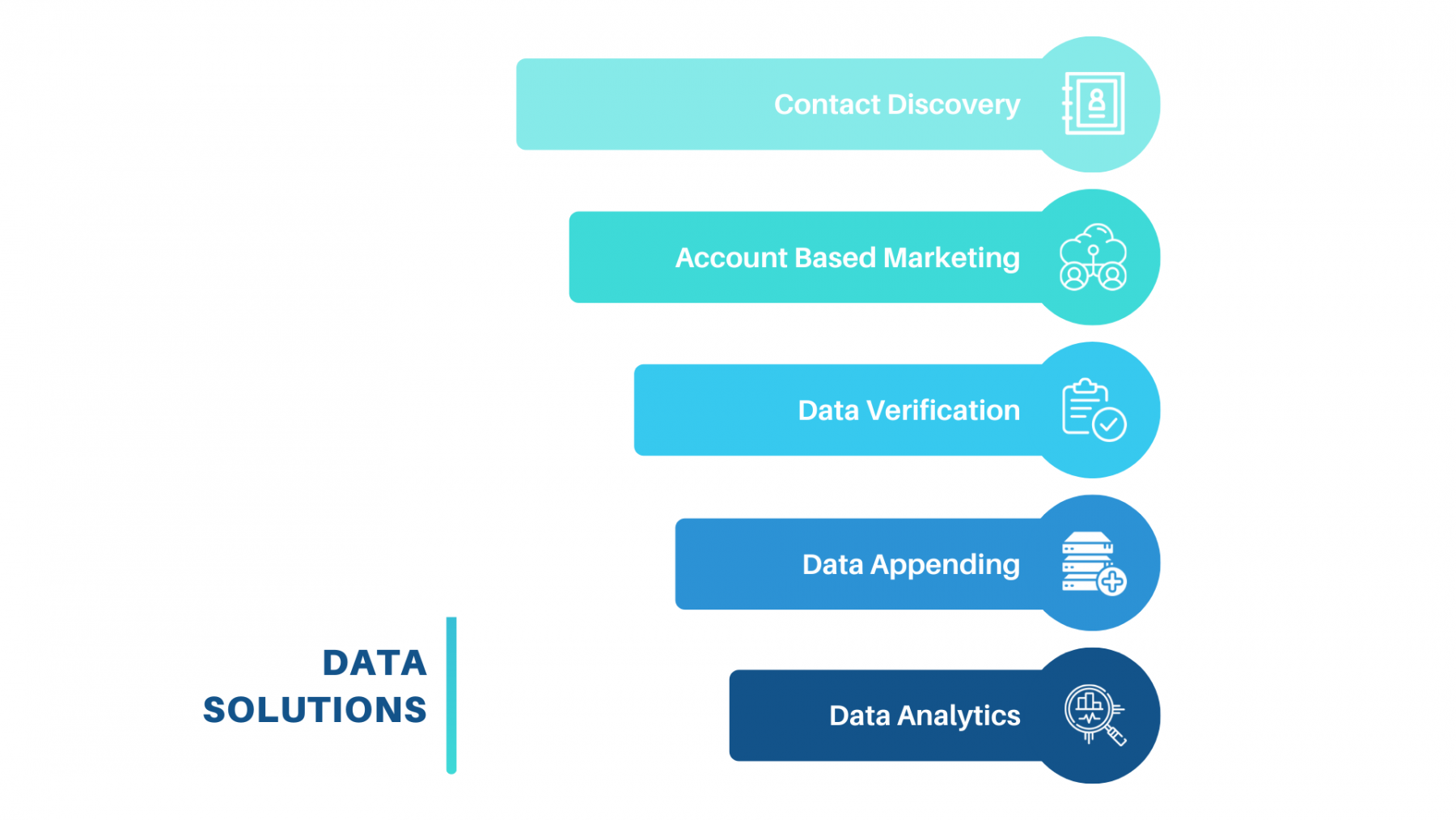 Data Solutions funnel