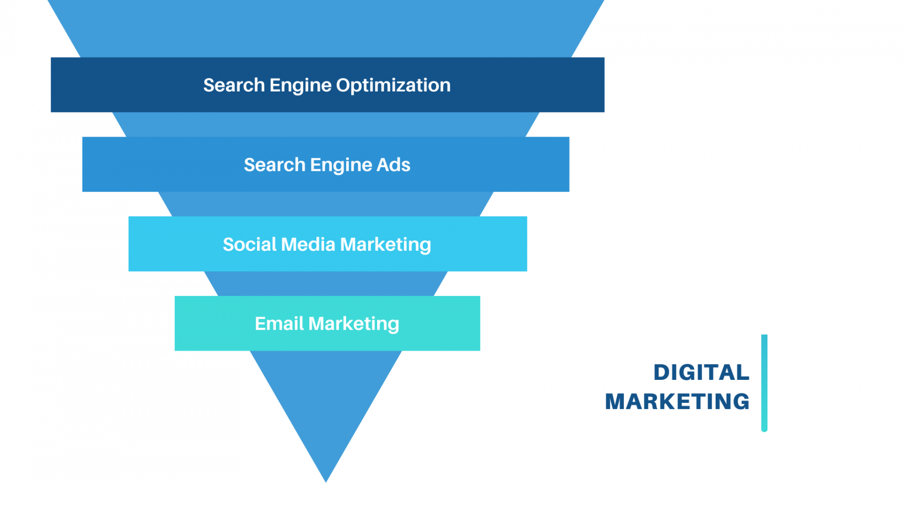 Digital Marketing Solutions funnel